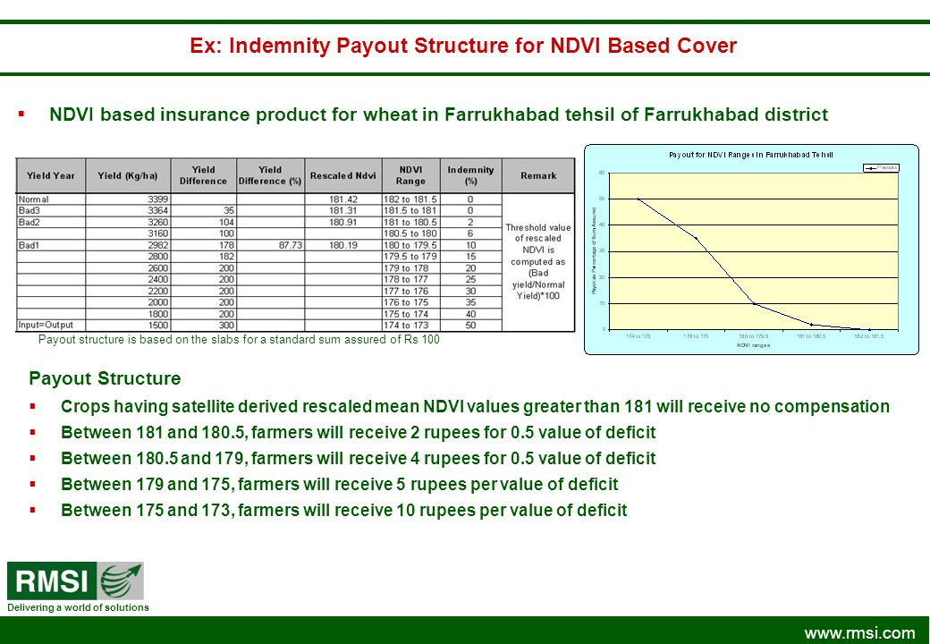 Ex: Indemnity Payout Structure for NDVI Based Cover