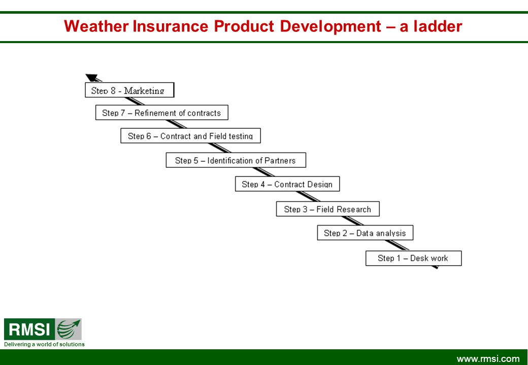 Weather Insurance Product Development – a ladder