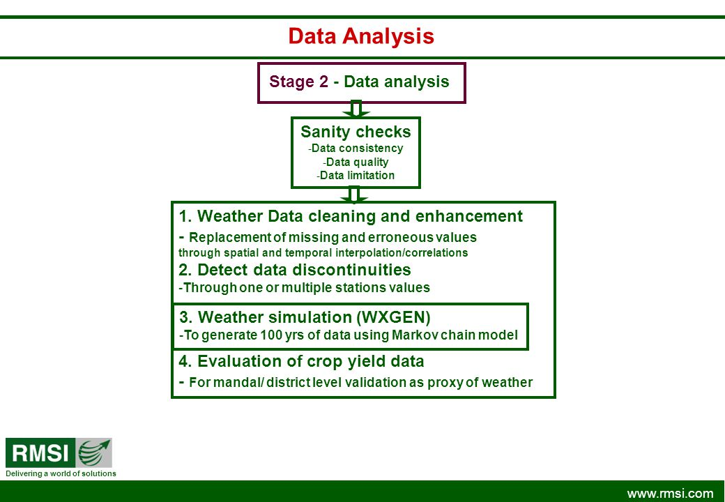 Data Analysis Stage 2 - Data analysis Sanity checks