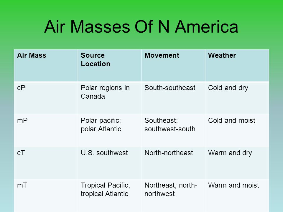 Air Masses Of N America Air Mass Source Location Movement Weather cP