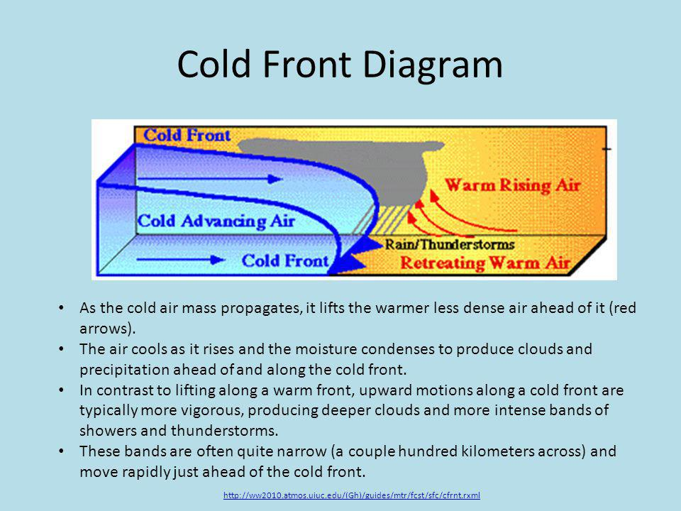 Cold Front Diagram As the cold air mass propagates, it lifts the warmer less dense air ahead of it (red arrows).