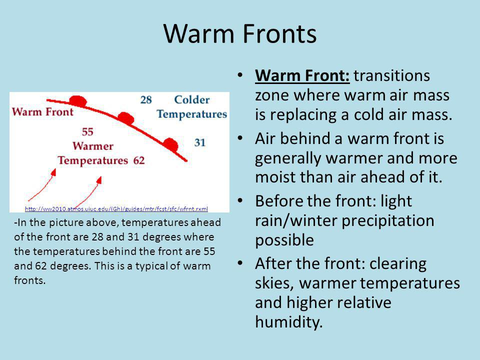 Warm Fronts Warm Front: transitions zone where warm air mass is replacing a cold air mass.