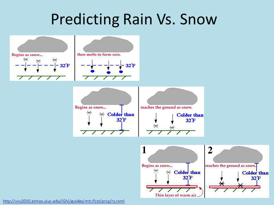 Predicting Rain Vs. Snow