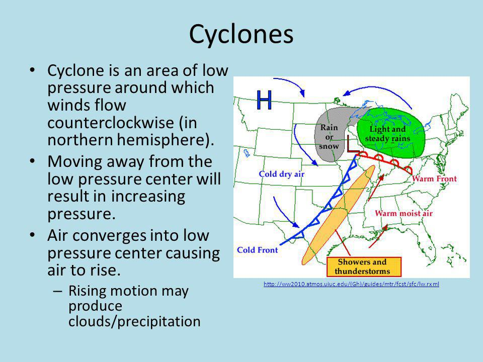 Cyclones Cyclone is an area of low pressure around which winds flow counterclockwise (in northern hemisphere).