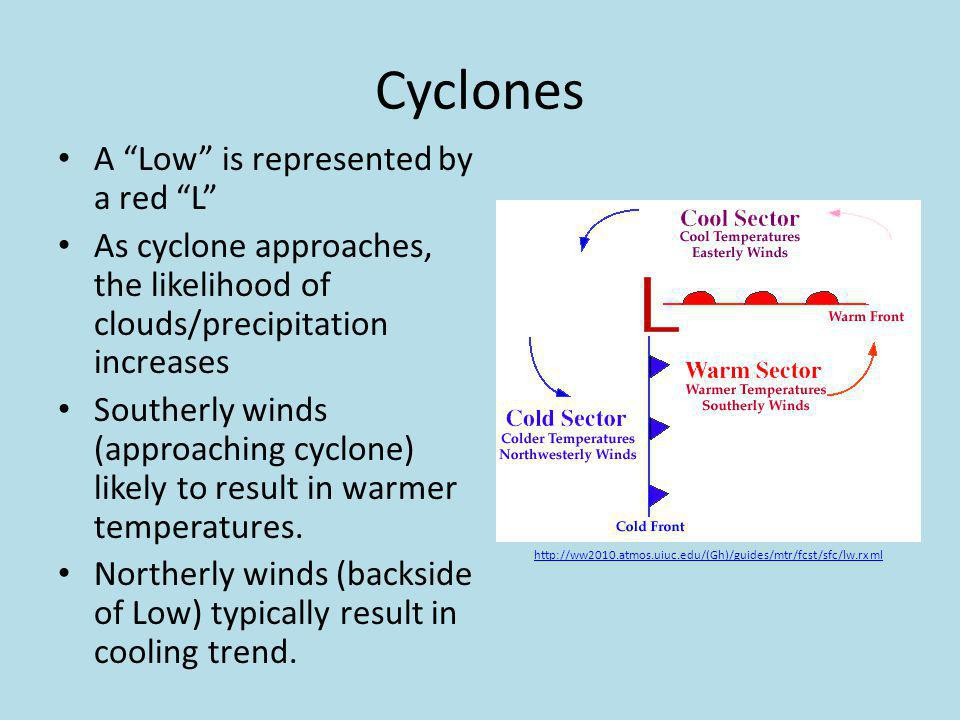 Cyclones A Low is represented by a red L