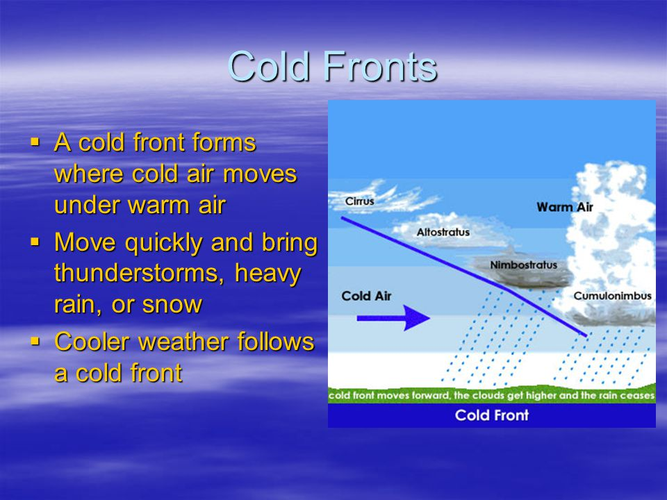 Cold Fronts A cold front forms where cold air moves under warm air