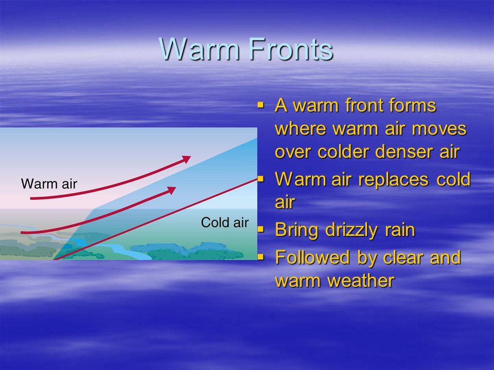 Warm Fronts A warm front forms where warm air moves over colder denser air. Warm air replaces cold air.