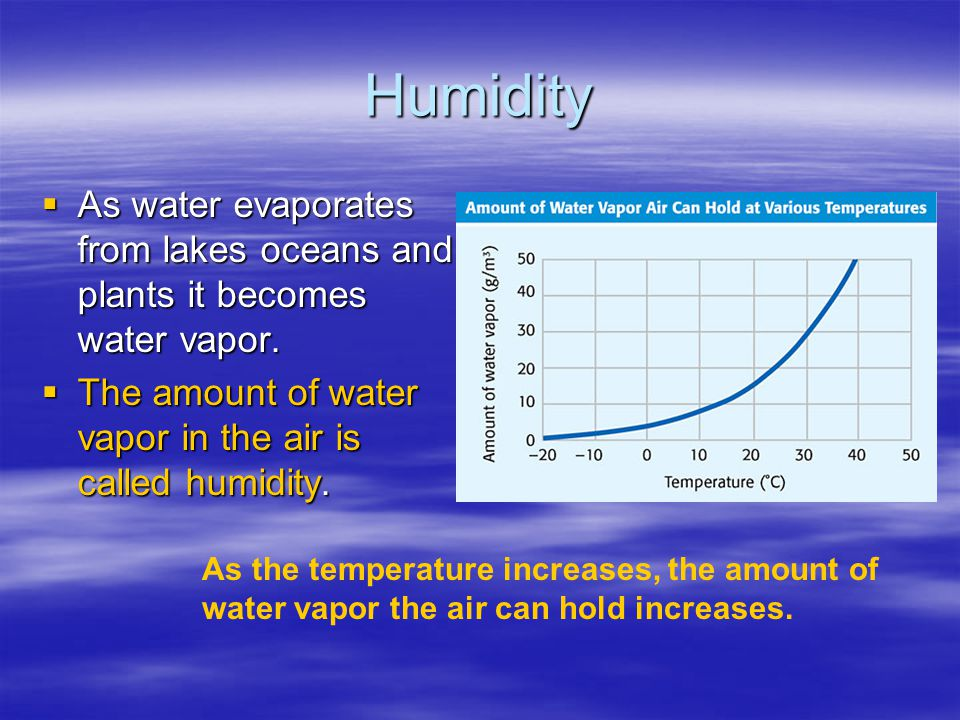 Humidity As water evaporates from lakes oceans and plants it becomes water vapor. The amount of water vapor in the air is called humidity.