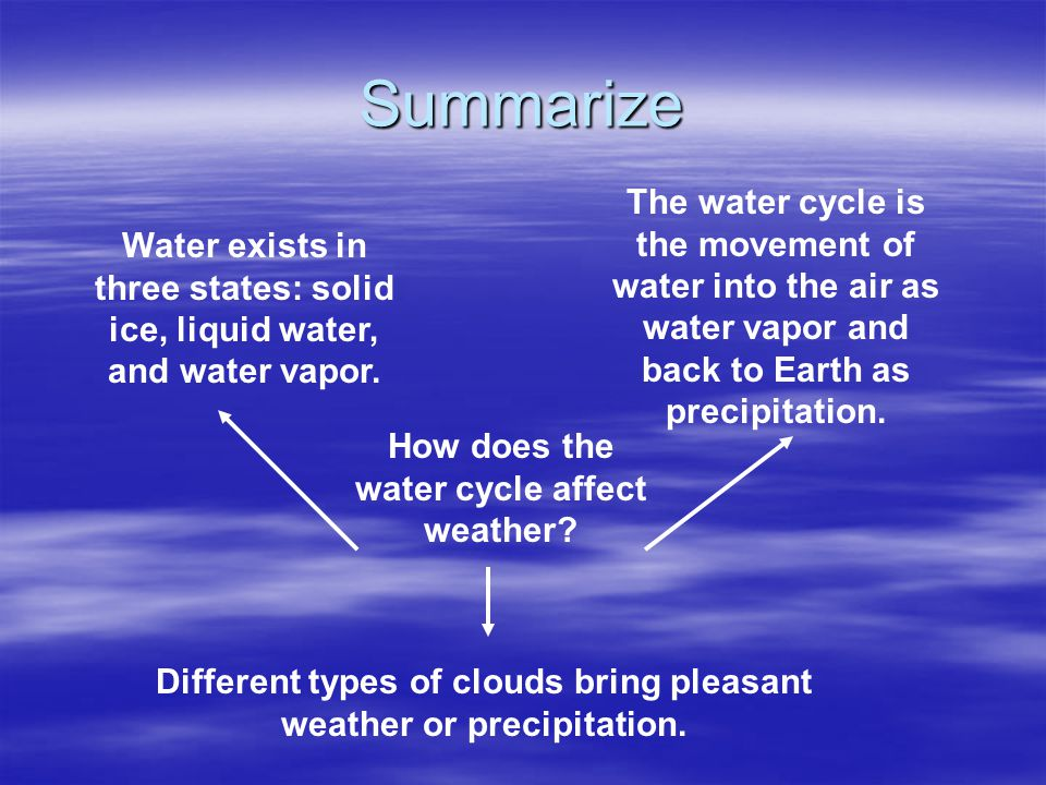 Summarize The water cycle is the movement of water into the air as water vapor and back to Earth as precipitation.