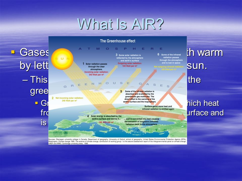 What Is AIR Gases in the atmosphere keep Earth warm by letting in light and heat from the sun.