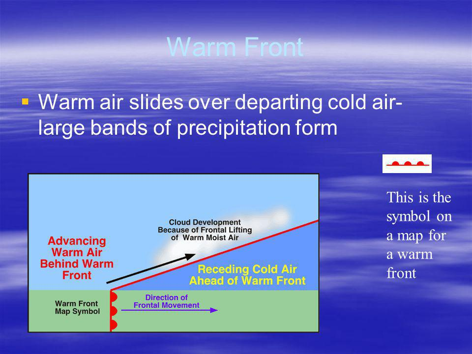 Warm Front Warm air slides over departing cold air- large bands of precipitation form.