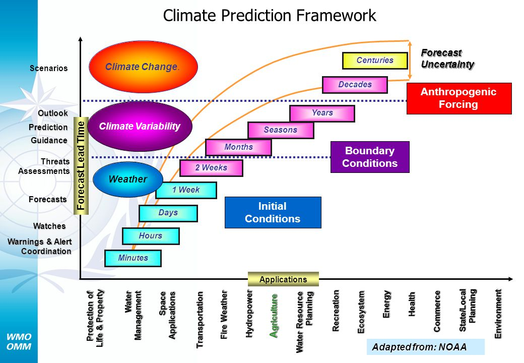 Climate Prediction Framework