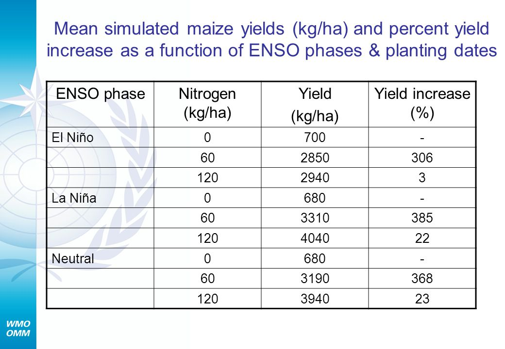 Mean simulated maize yields (kg/ha) and percent yield increase as a function of ENSO phases & planting dates