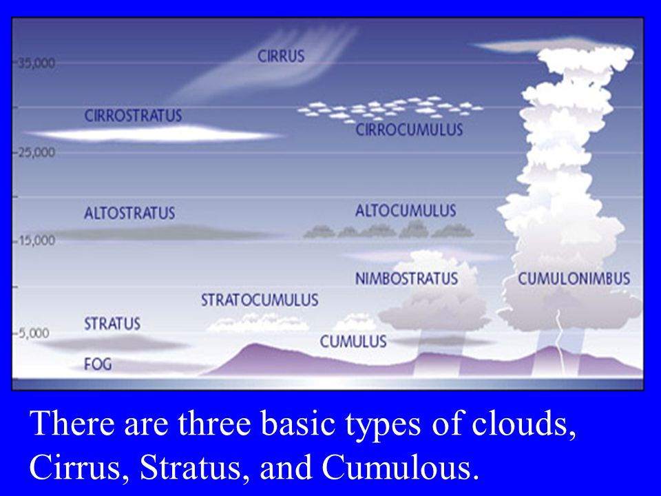 There are three basic types of clouds, Cirrus, Stratus, and Cumulous.