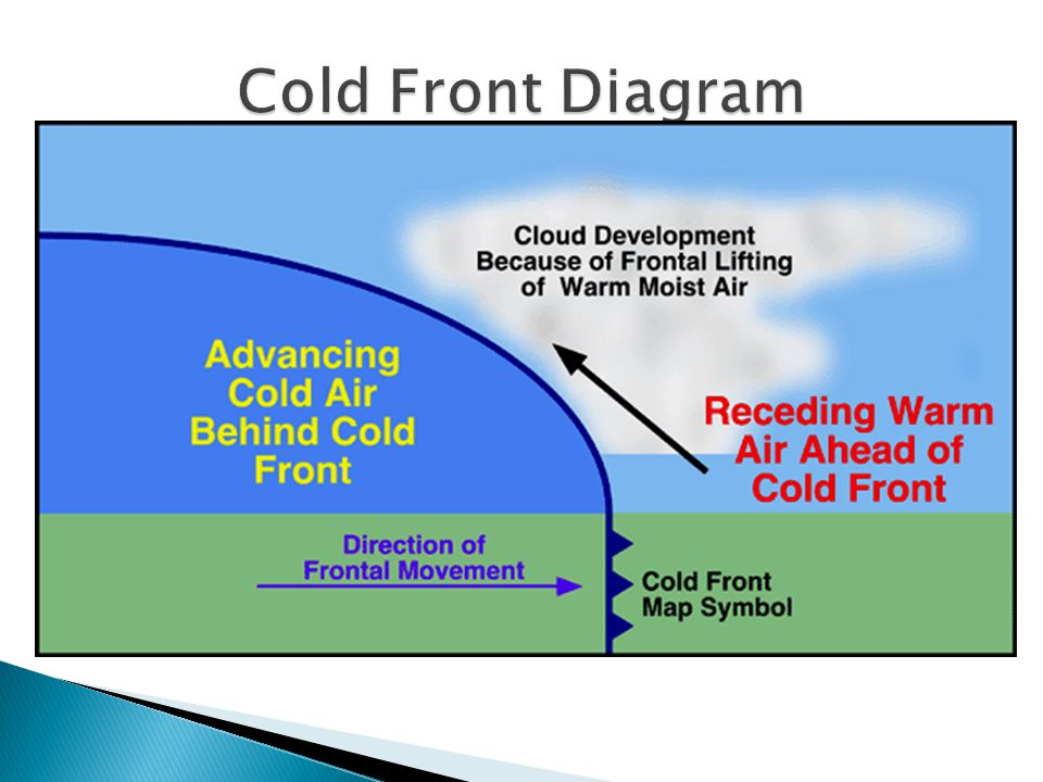 Cold Front Diagram