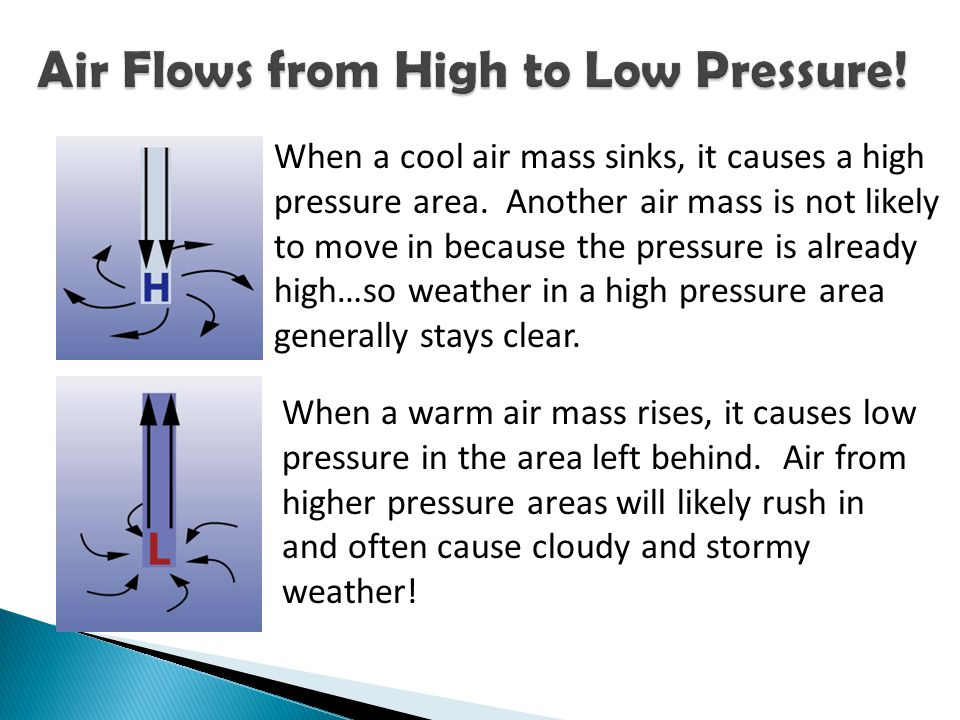 Air Flows from High to Low Pressure!