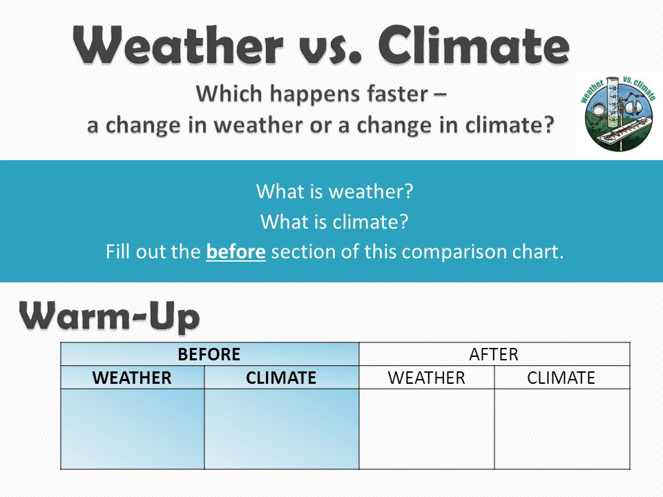 Fill out the before section of this comparison chart.