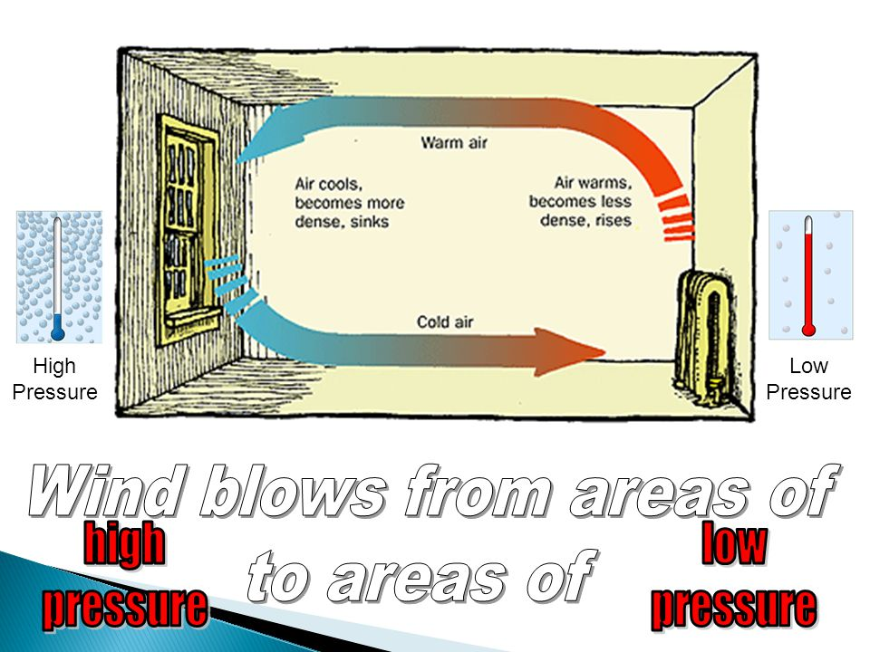 Wind blows from areas of