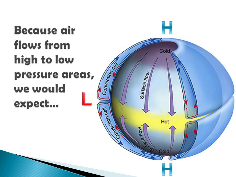 Because air flows from high to low pressure areas, we would expect…