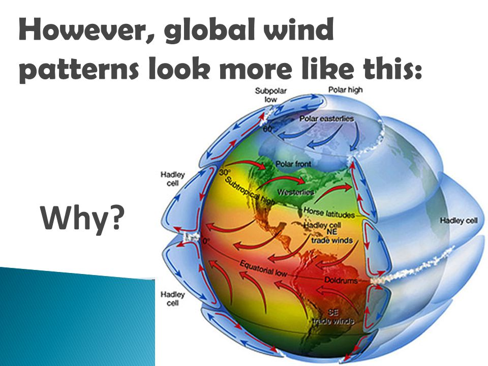 However, global wind patterns look more like this: