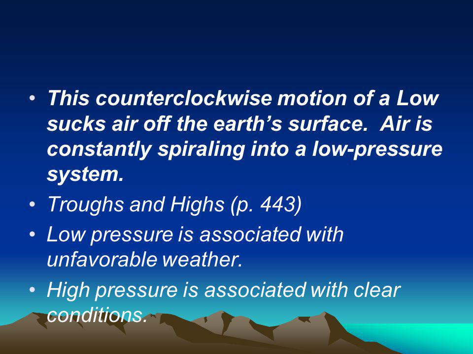 This counterclockwise motion of a Low sucks air off the earth's surface. Air is constantly spiraling into a low-pressure system.