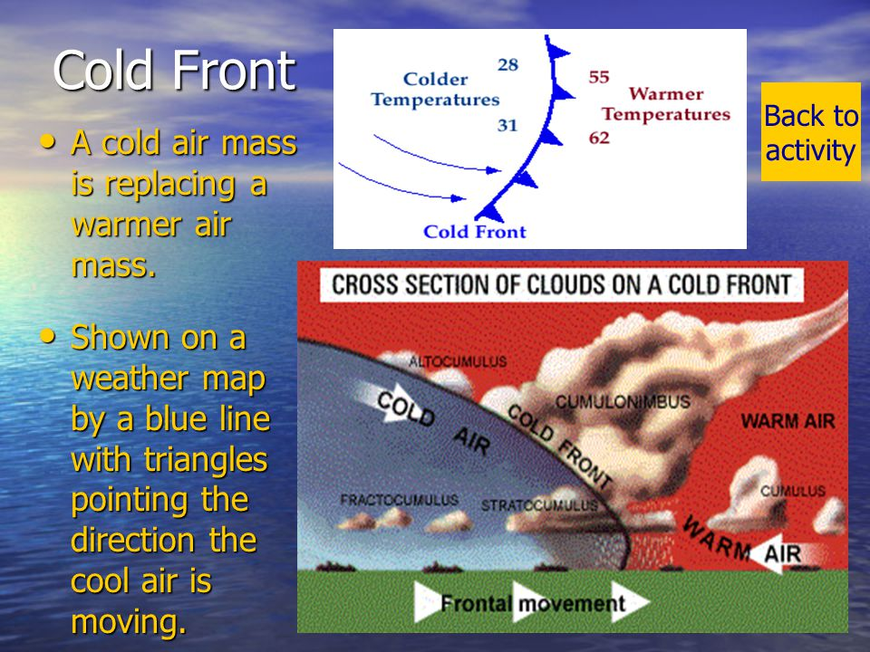 Cold Front A cold air mass is replacing a warmer air mass.