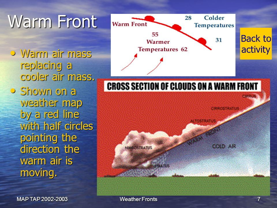 Warm Front Warm air mass replacing a cooler air mass.