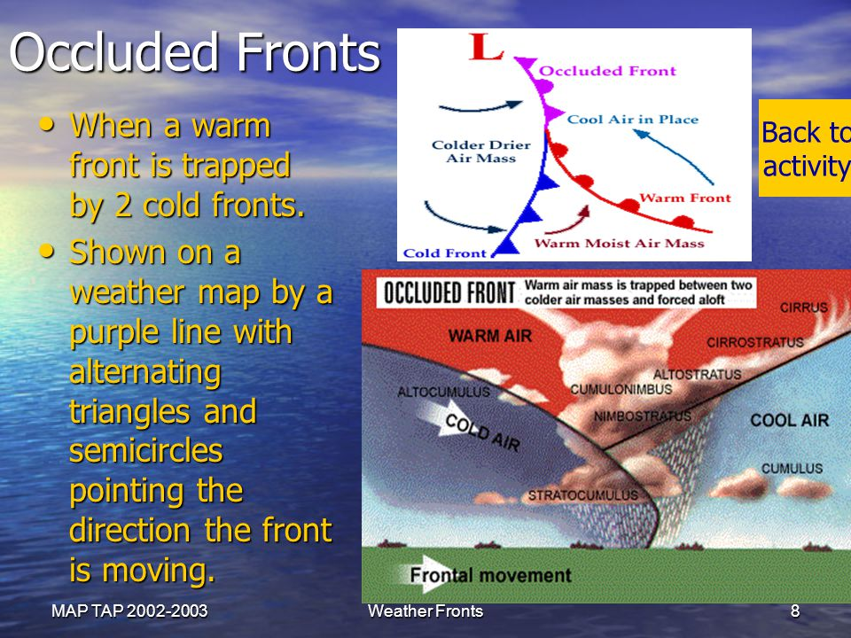 Occluded Fronts When a warm front is trapped by 2 cold fronts.