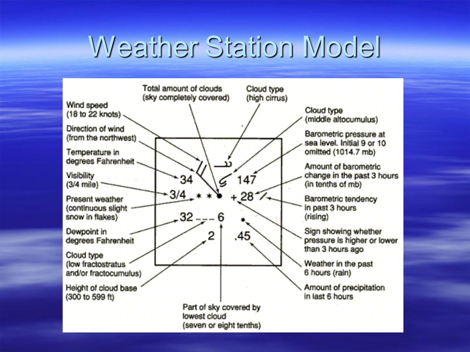 Weather Station Model