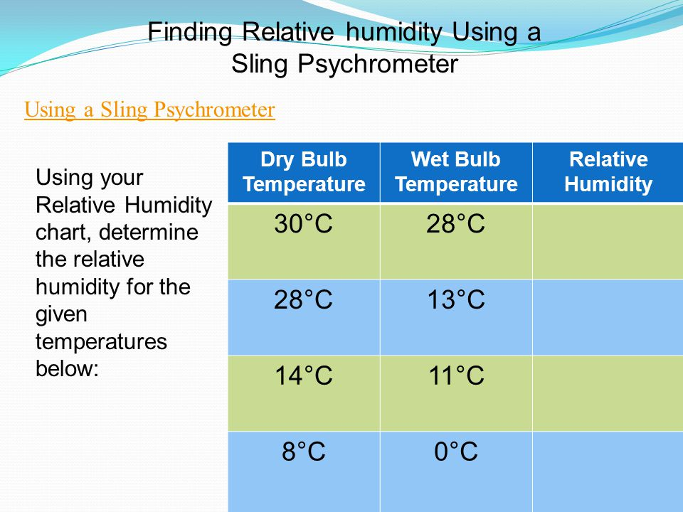 Finding Relative humidity Using a