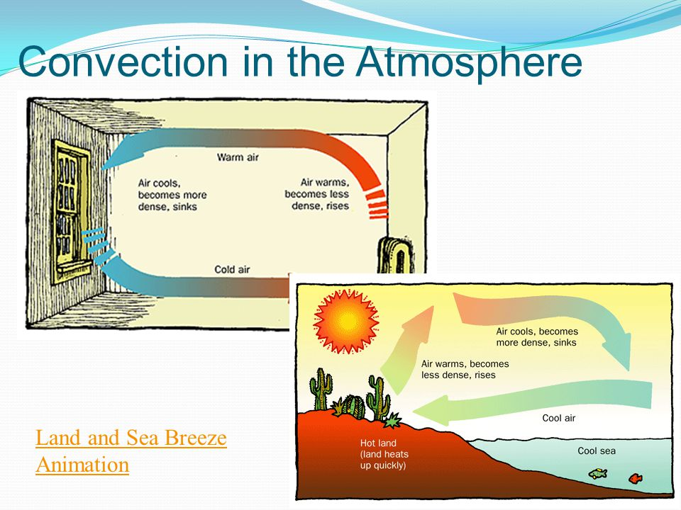 Convection in the Atmosphere