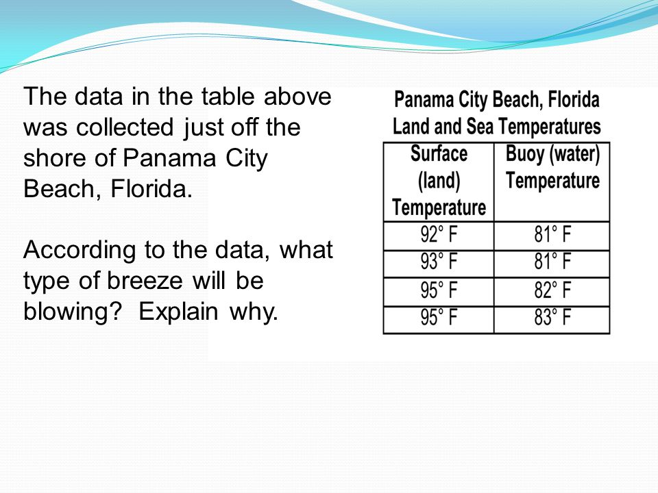 The data in the table above was collected just off the shore of Panama City Beach, Florida.