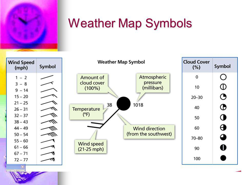 Weather Map Symbols See page 577 in textbook! Presentation Express!