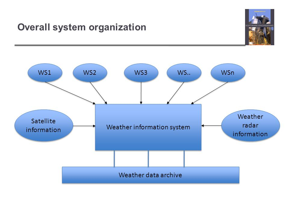 Overall system organization
