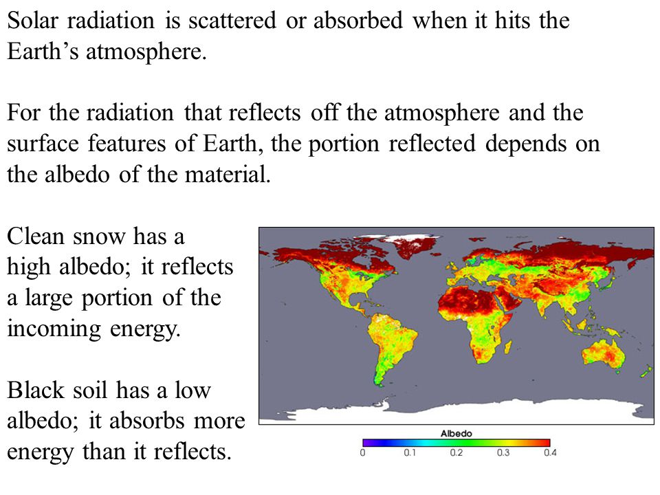 Solar radiation is scattered or absorbed when it hits the Earth's atmosphere.