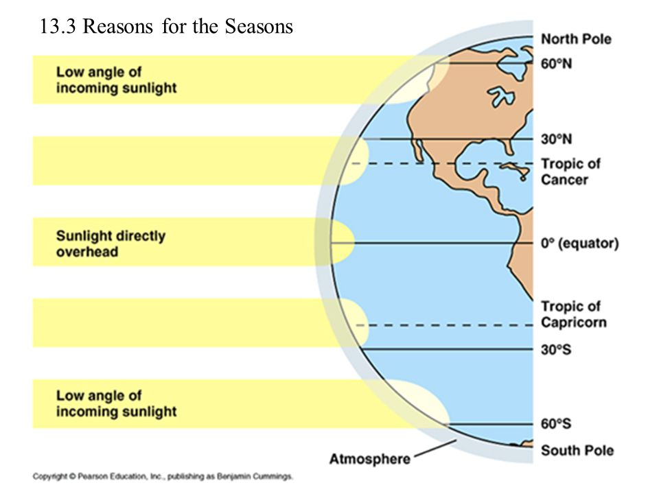 13.3 Reasons for the Seasons
