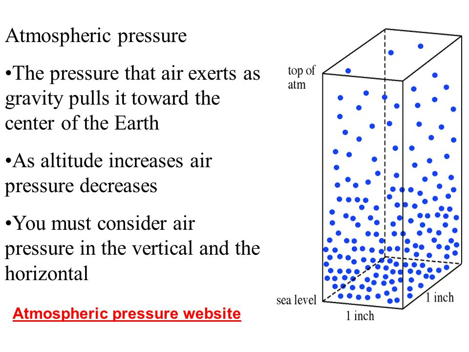 As altitude increases air pressure decreases