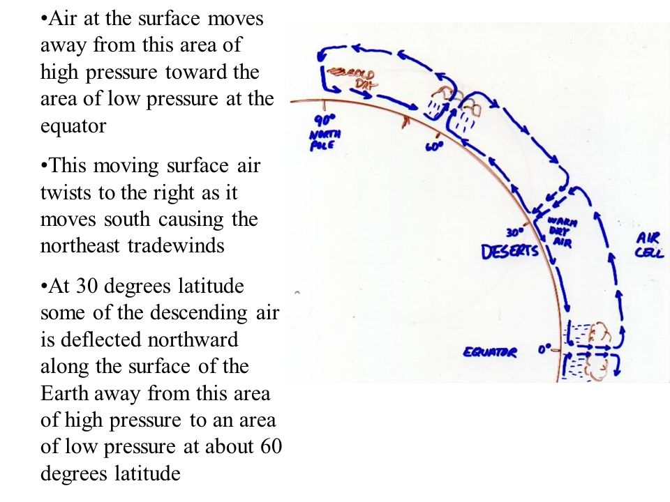 Air at the surface moves away from this area of high pressure toward the area of low pressure at the equator