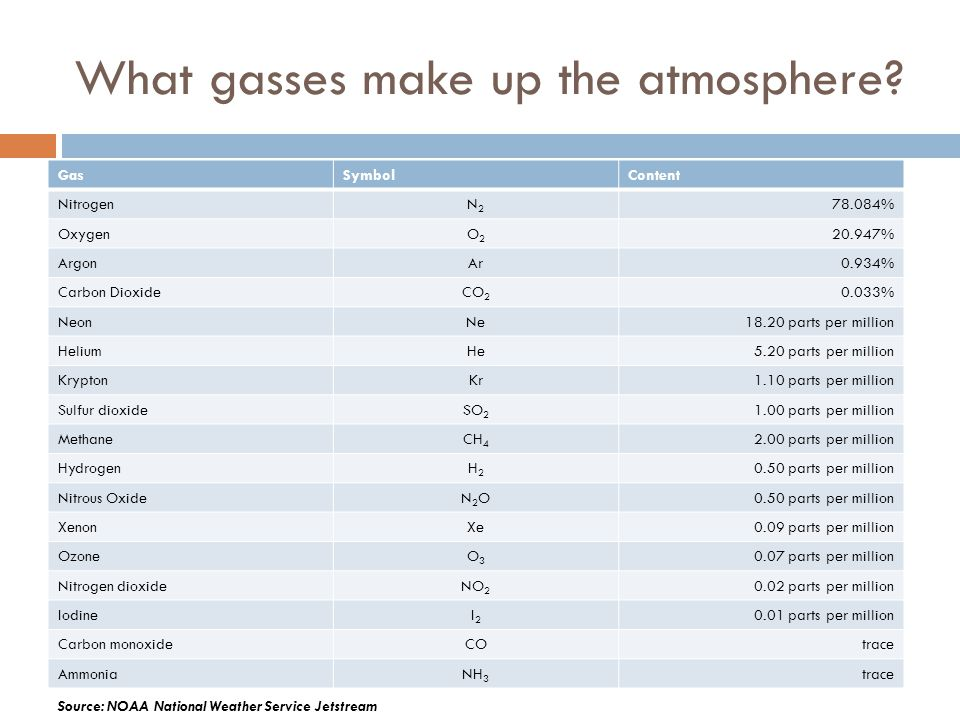 What gasses make up the atmosphere