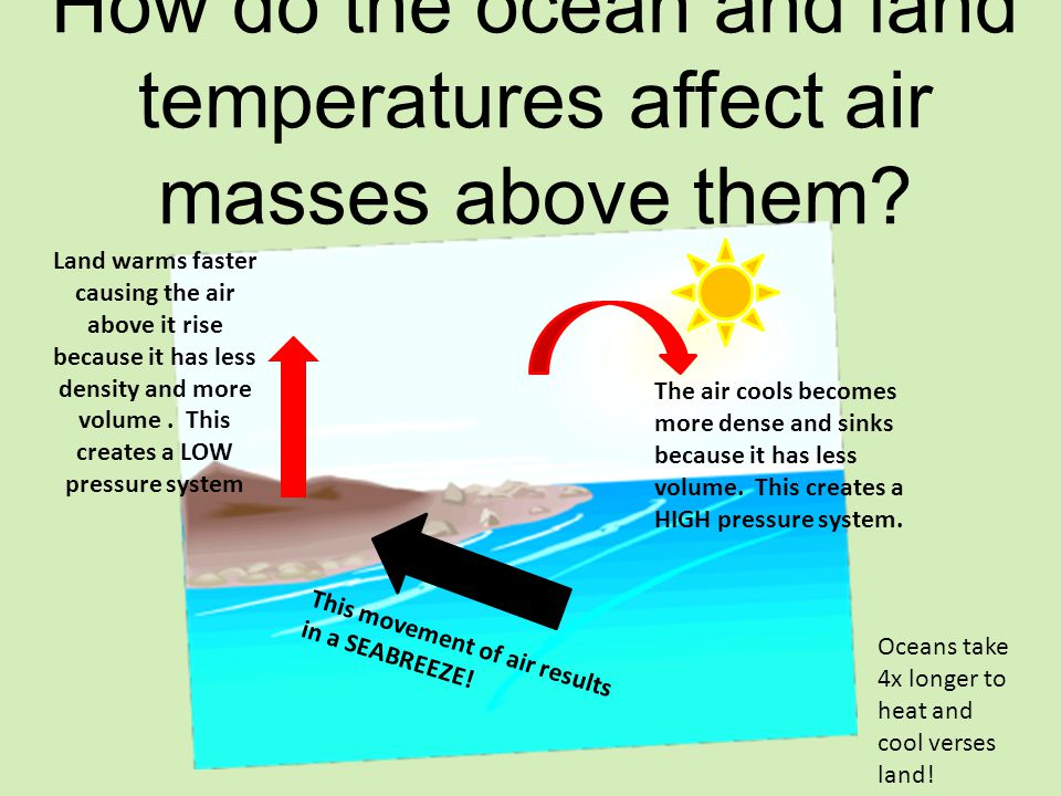 How do the ocean and land temperatures affect air masses above them