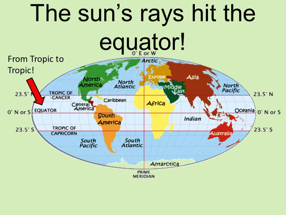 The sun's rays hit the equator!