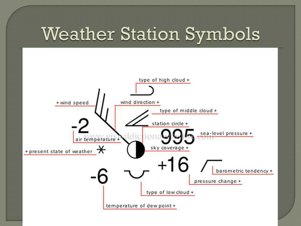 Weather Station Symbols