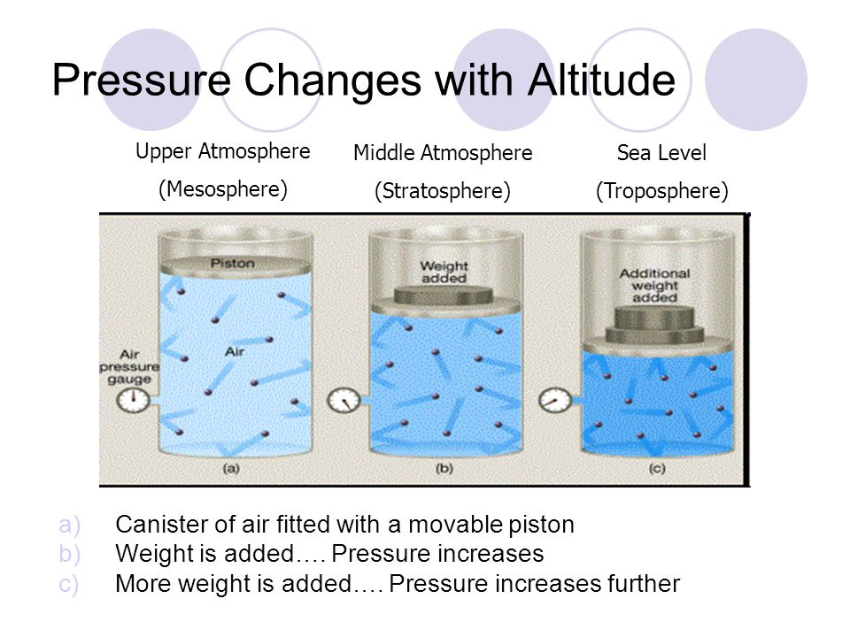 Pressure Changes with Altitude