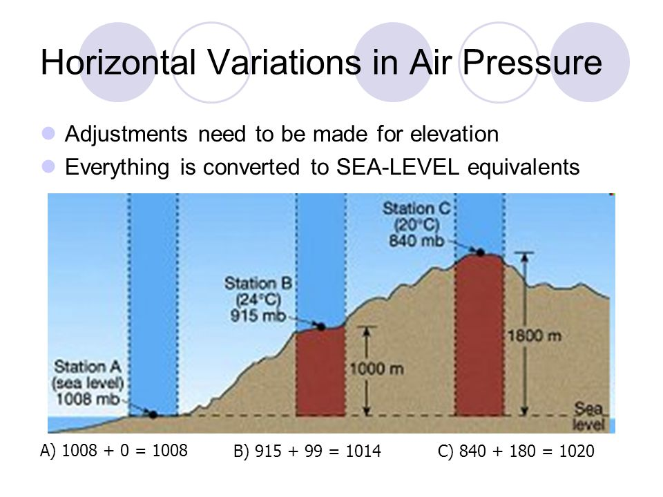 Horizontal Variations in Air Pressure