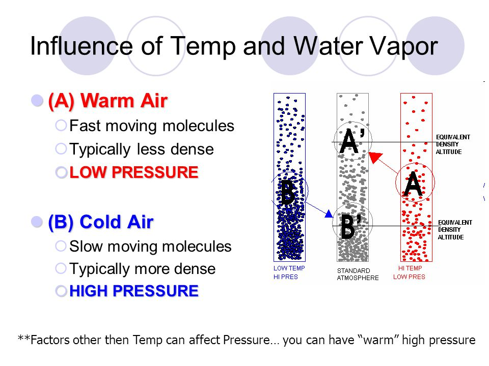 Influence of Temp and Water Vapor