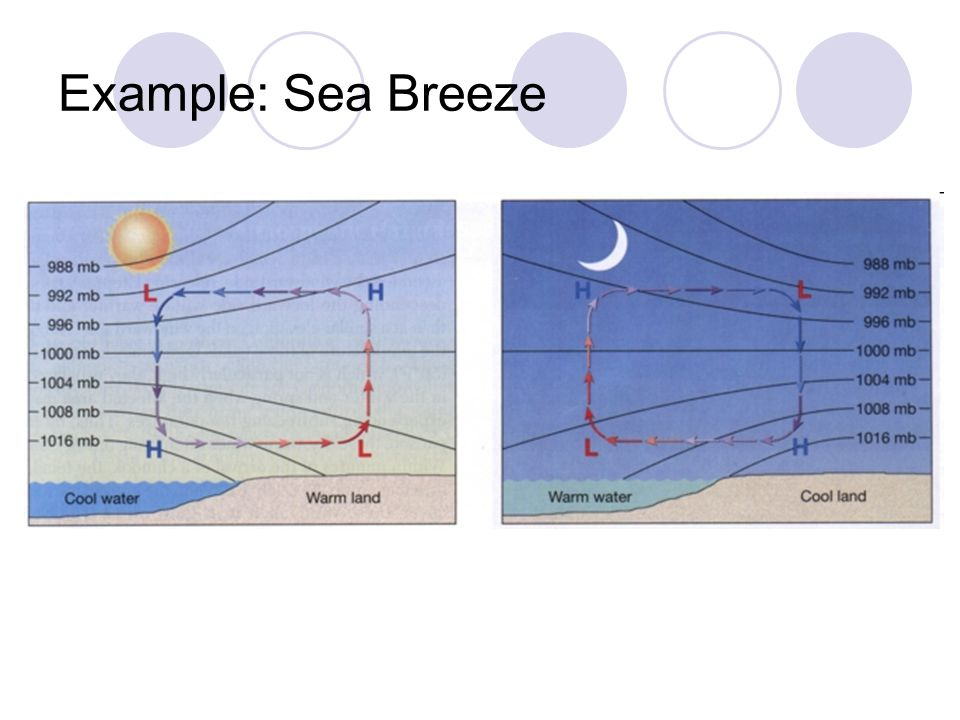 Example: Sea Breeze