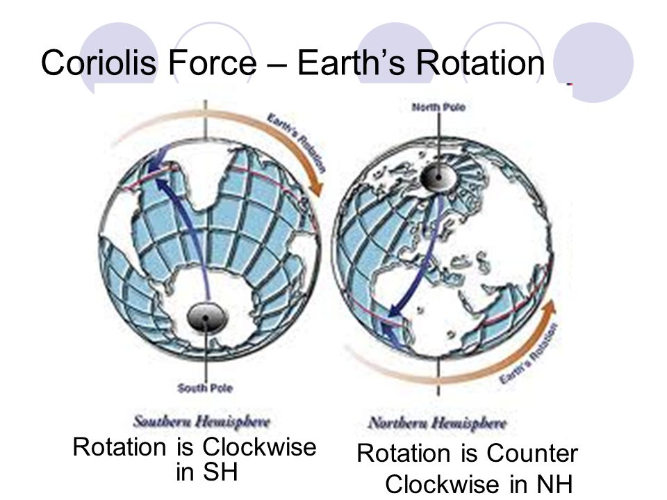 Coriolis Force – Earth's Rotation