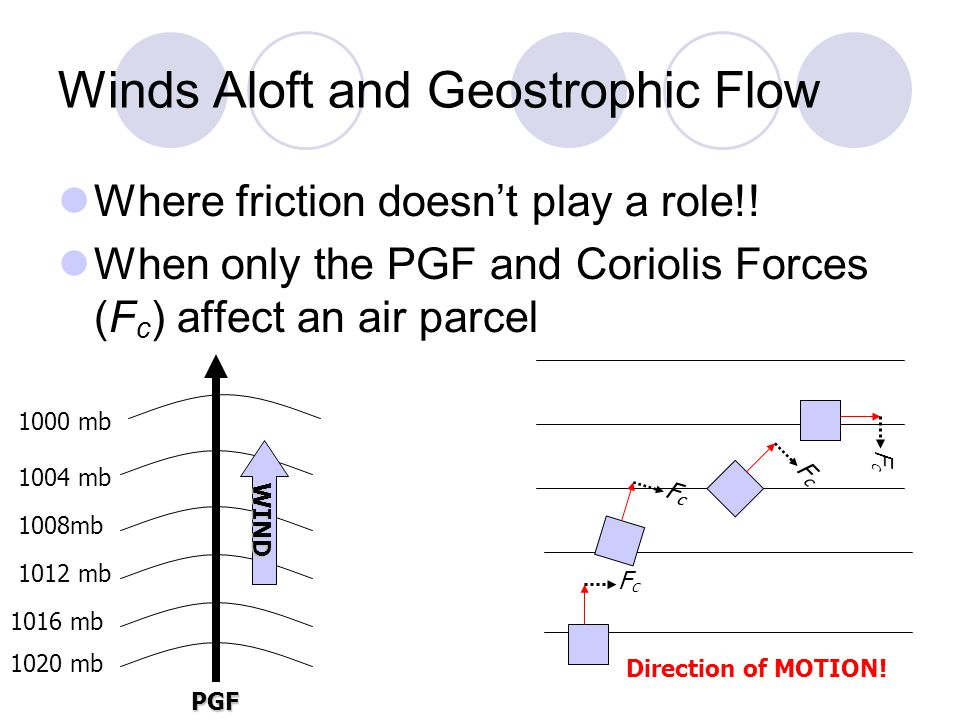Winds Aloft and Geostrophic Flow