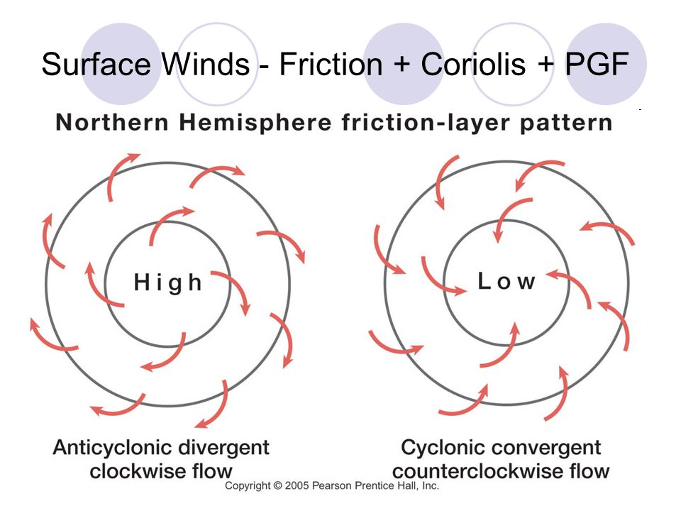 Surface Winds - Friction + Coriolis + PGF