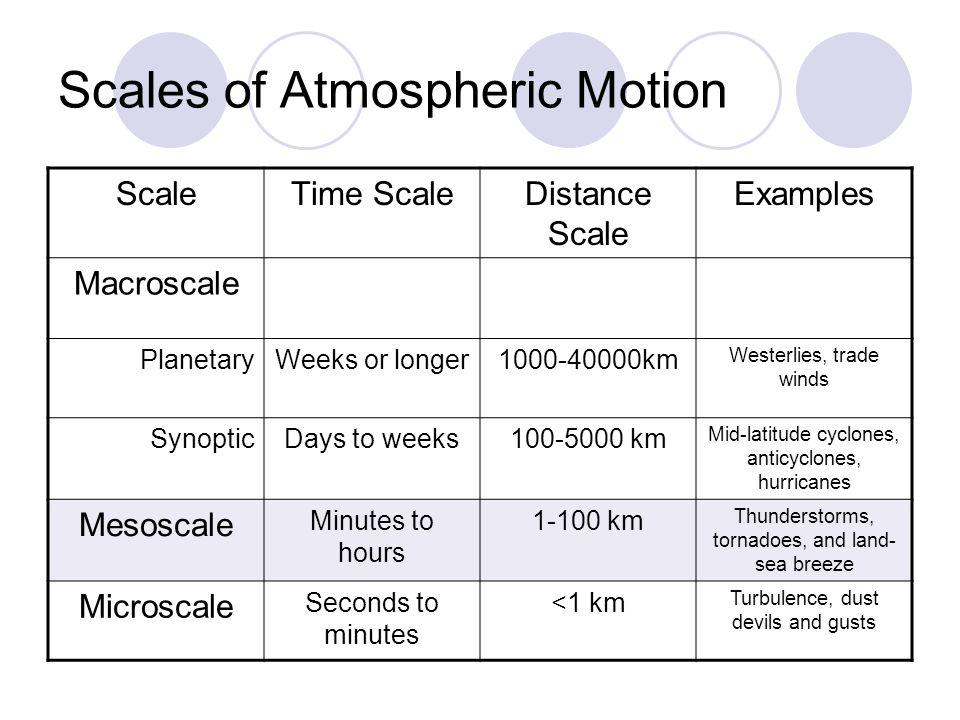Scales of Atmospheric Motion